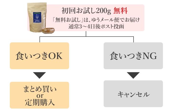 犬心~糖&脂コントロール~の無料サンプルお試しセット